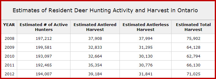 Rules in ontario for deer population explodes canadian for Ontario non resident fishing license