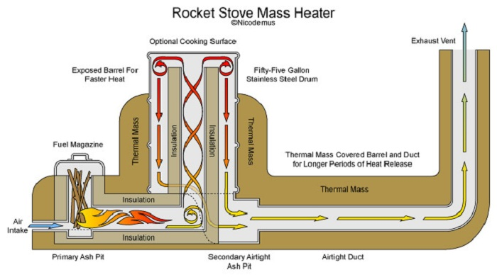 Diagram of Rocket Stove combusion