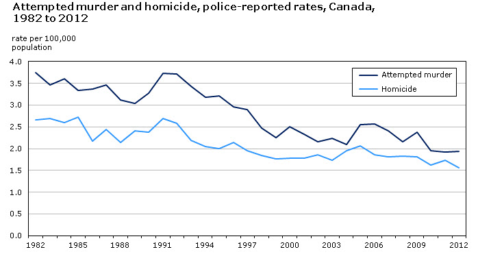 2012 Chart Police-reported attempted murders and homicides