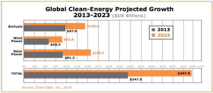 Clean Energy Trend Report