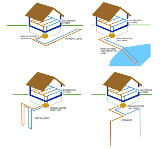 Basic Geothermal Cooling System