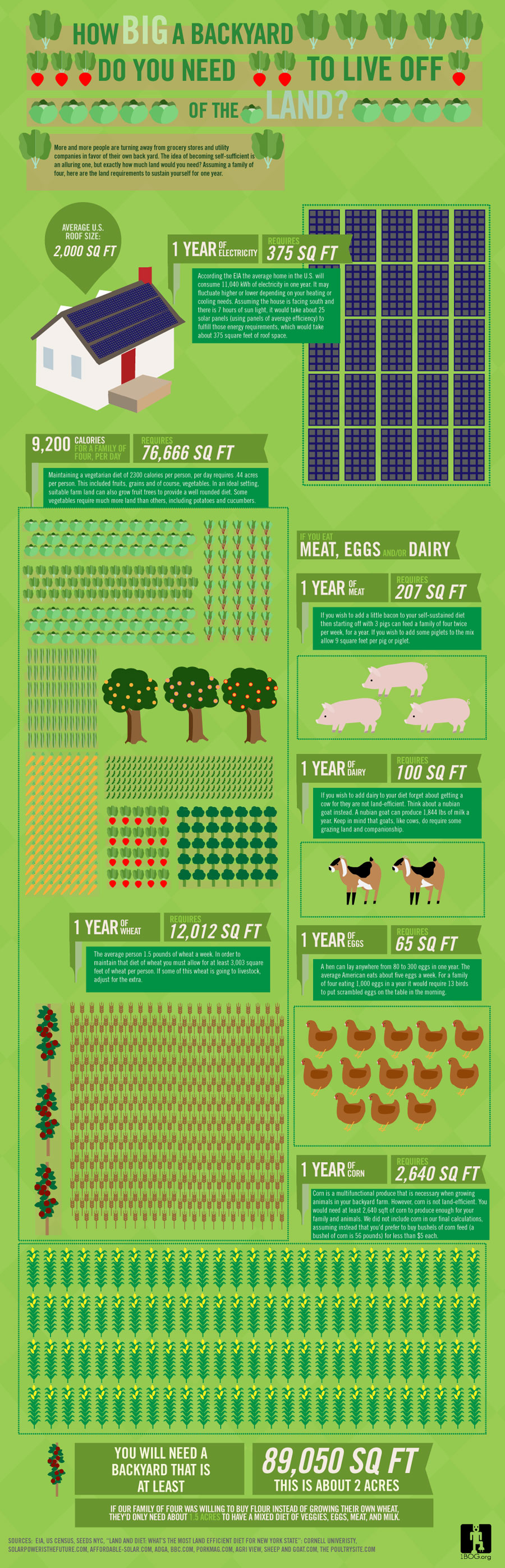 How Big a Backyard Would You Need to Live Off the Land?